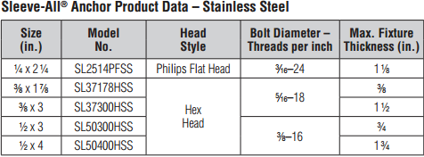 Sleeve-All Stainless Steel Anchor Product Data